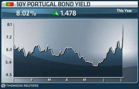 The government shivers, the speculators strike, and sovereign bond yields spike.