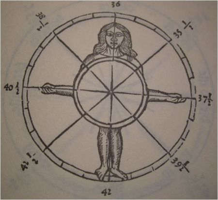 Fig. 3. The 'Wheel of the North', used to measure 'ladeza', or latitude. The spokes correspond to the position of Kochab during the nightly period (see text for explanation) .