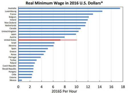 Minimum wage by country in 2016 dollars. Scandinavian countries are missing from the list.