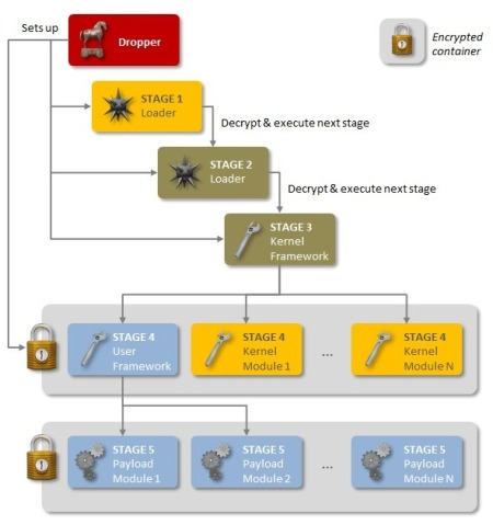 So sophisticated that Symantec is not even sure how many stages there really are, the Regin malware has been active since 2011.