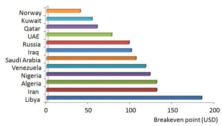 Breakeven point for different countries, based on national budgets.