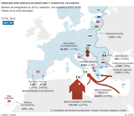 The assault on Fortress Europe. The captions are in Spanish, the issue is self-evident.