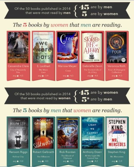 Books by gender, from a survey by Goodreads, an Amazon company, of 40,000 active members (equal number for each sex).