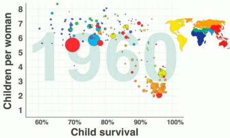 Birth rate as a function of child mortality.