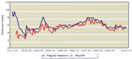 Average number of goals per game in the National Hockey League.